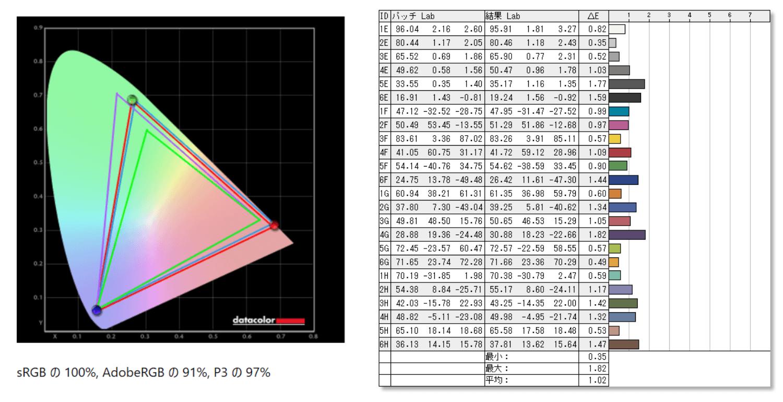 LG 27GN950-B_color_perf_def