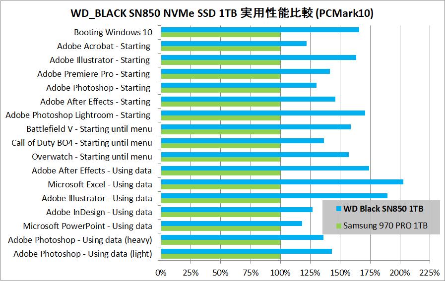 WD_BLACK SN850 NVMe SSD 1TB_PCM10_vs-970PRO