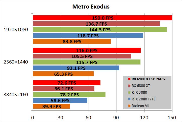 SAPPHIRE NITRO+ Radeon RX 6900 XT_game_metro