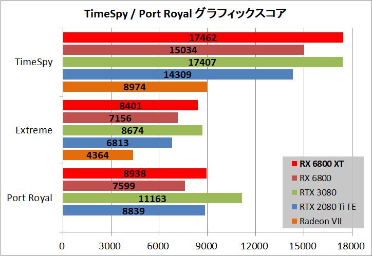 Radeon RX 6800 XT Reference_bench_ts-pr