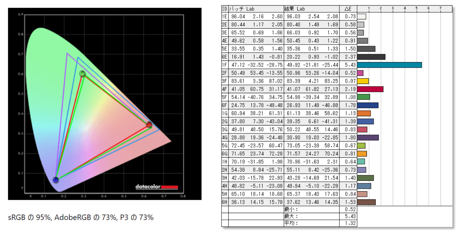 Alienware AW2521H_color_perf_def