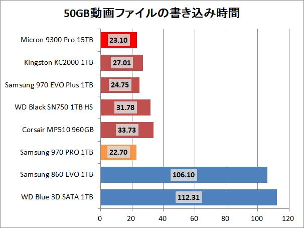 Micron 9300 Pro 15.36TB_copy_movie_write
