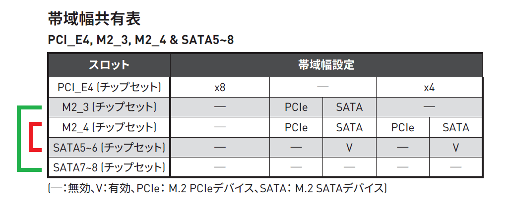 MSI MEG X570S ACE MAX_PCIE-lane