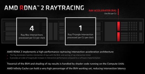 AMD RDNA2_Raytracing_Ray Accelerator