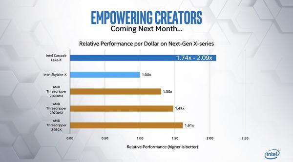 Intel Core-X 10th Gen_cost_per_perf