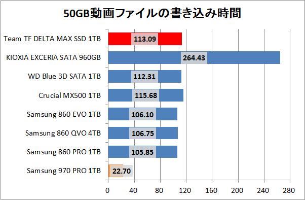 Team T-FORCE DELTA MAX SSD 1TB_copy_2_movie_write