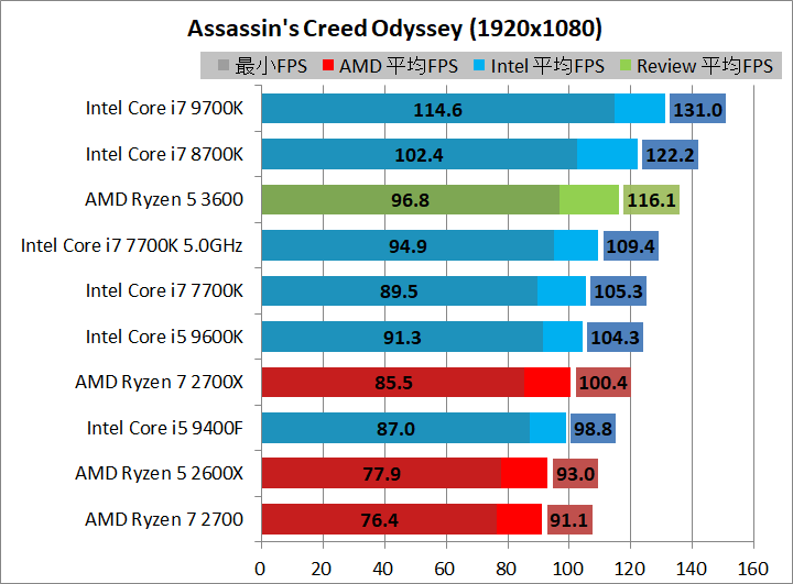 AMD Ryzen 5 3600_game_2_1920_acod