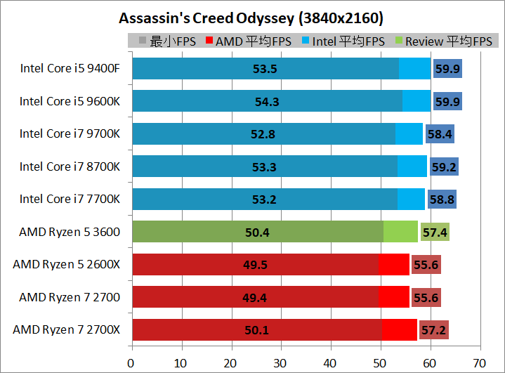 AMD Ryzen 5 3600_game_1_3840_acod