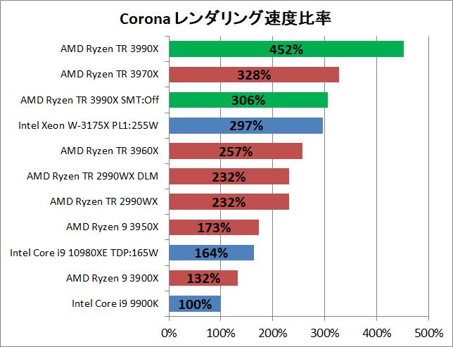 AMD Ryzen Threadripper 3990X_rendering_corona_2_pef
