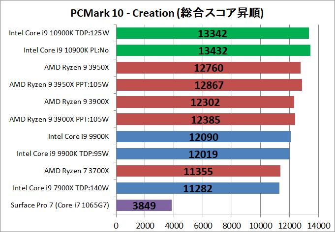 Intel Core i9 10900K_bench_PCM10_4