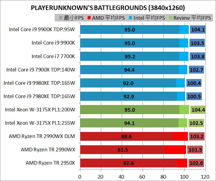 Intel Xeon W-3175X_game_3840_pubg