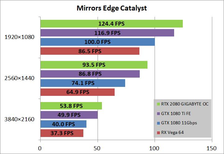 GIGABYTE GeForce RTX 2080 GAMING OC 8G_game_mec