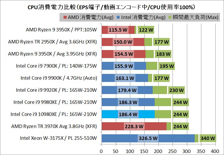 Intel Core i9 10980XE_power_1_eps