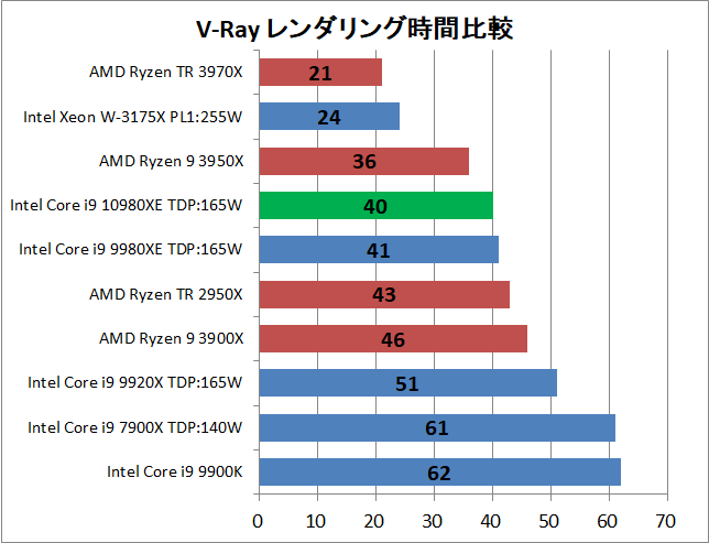 Intel Core i9 10980XE_rendering_v-ray_1_time