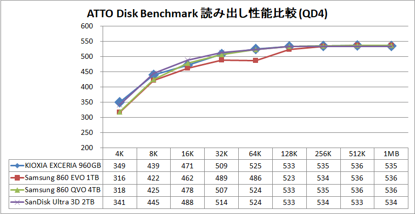 KIOXIA EXCERIA SATA SSD 960GB_ATTO_QD4_read