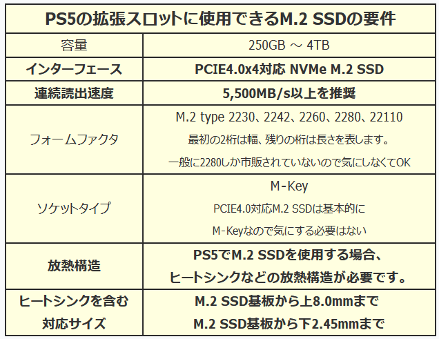 PS5-SSD-Expantion-Requirement