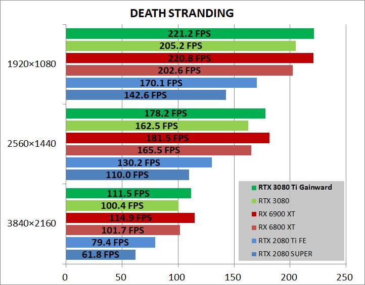 Gainward GeForce RTX 3080 Ti Phoenix_game_deathST
