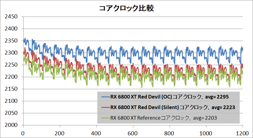 PowerColor Red Devil AMD Radeon RX 6800XT_clock