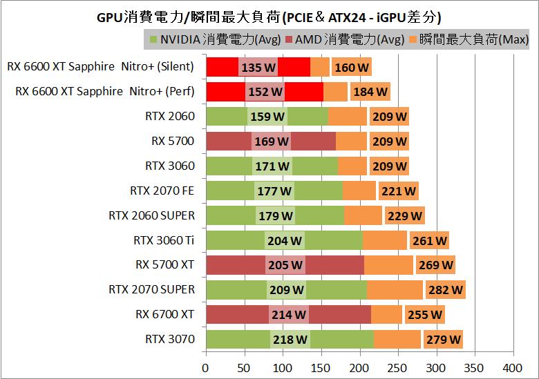 SAPPHIRE NITRO+ AMD Radeon RX 6600 XT_power