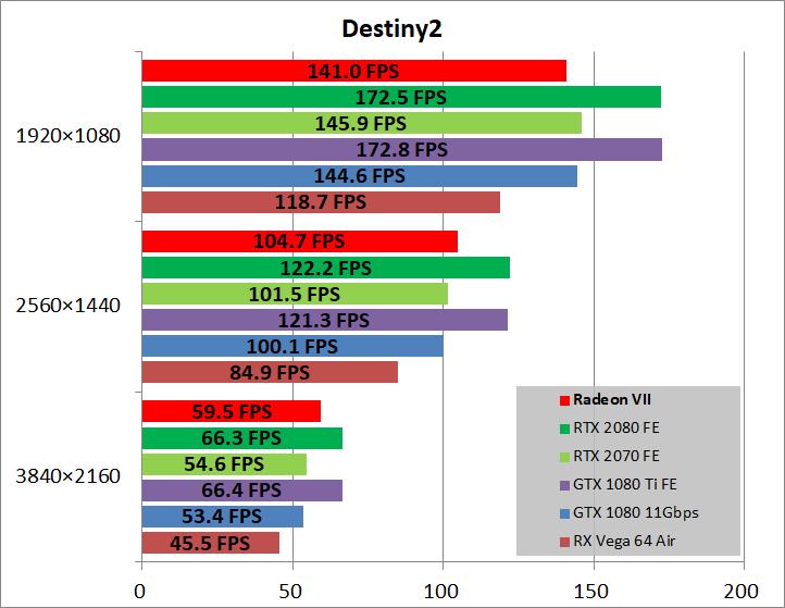 Radeon VII_game_des2