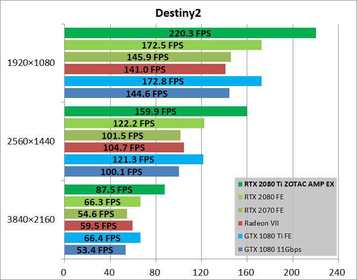 ZOTAC GAMING GeForce RTX 2080 Ti AMP Extreme_game_des2