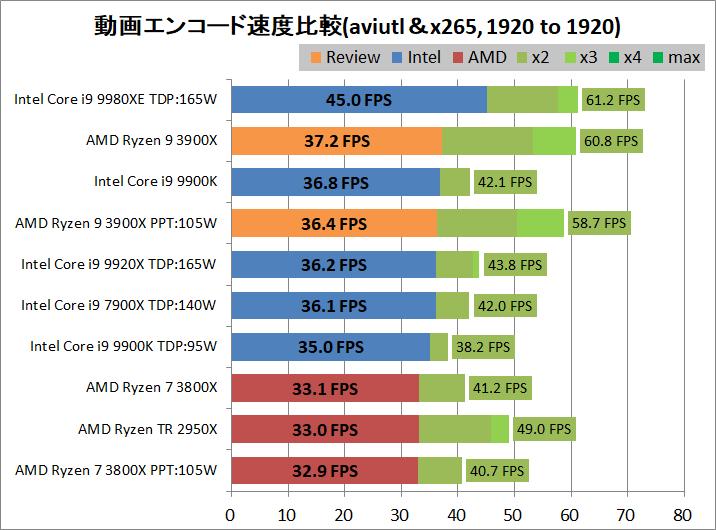 AMD Ryzne 9 3900X_encode_aviutl_x265_1920-1920