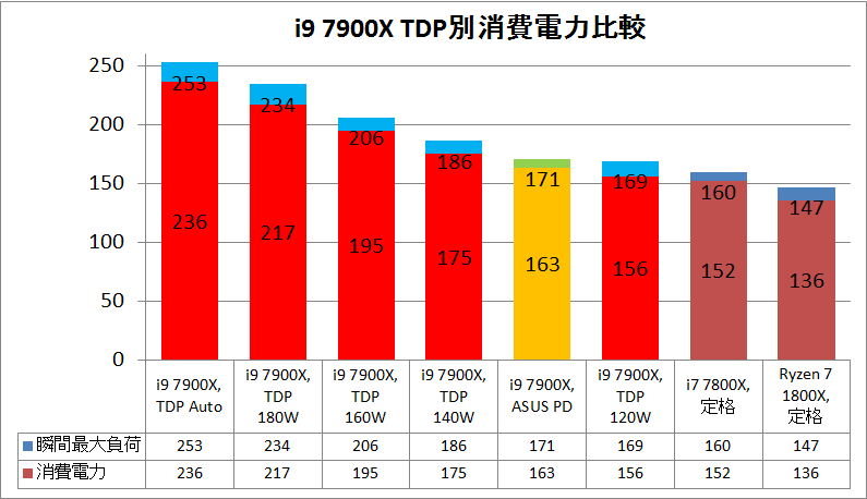i9 7900X_TDP_power