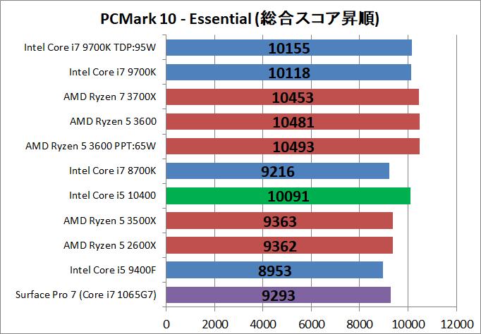 Intel Core i5 10400_bench_PCM10_2