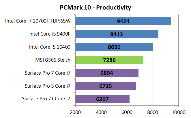 MSI GS66 Stealth GS66-10UG-003JP_PCM10_Productivity