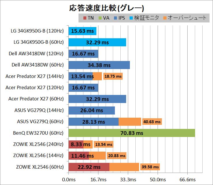 LG 34GK950G-B_response_grey