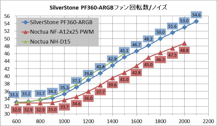 SilverStone PF360-ARGB_noise