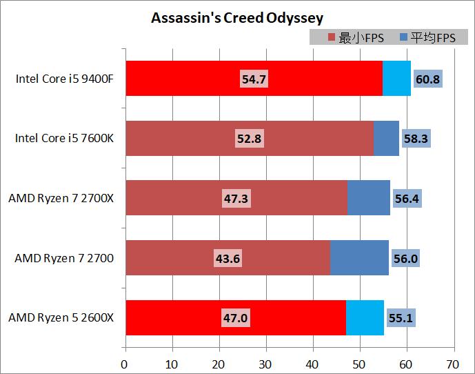 Core i5 9400F vs Ryzen 5 2600X_game_3840_acod