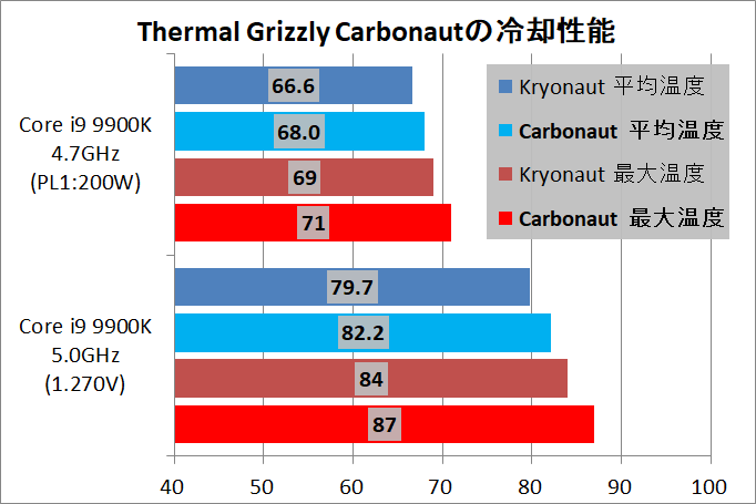 Thermal Grizzly Carbonaut_Core i9 9900K_cp