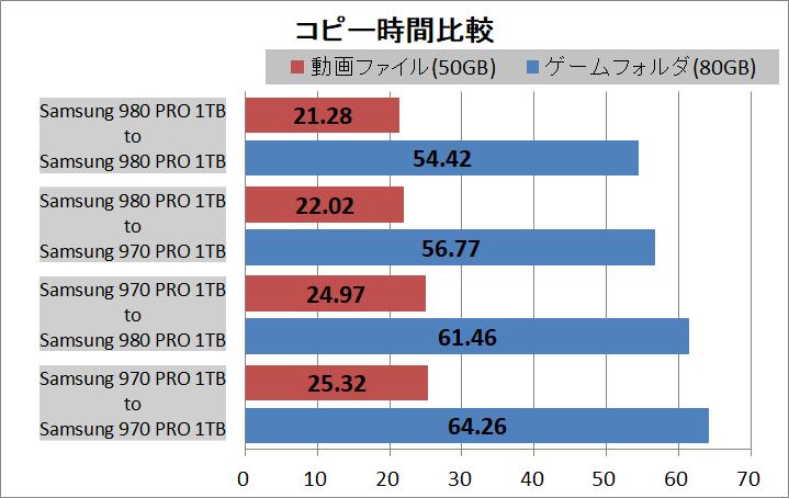 WD_BLACK SN850 NVMe SSD 1TB_copy_vs-970PRO