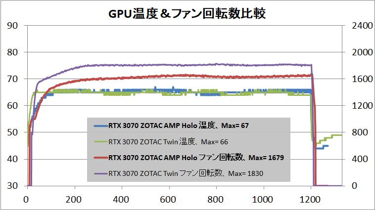 ZOTAC GAMING GeForce RTX 3070 AMP Holo_temp
