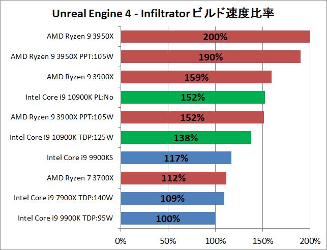 Intel Core i9 10900K_ue_2_perf