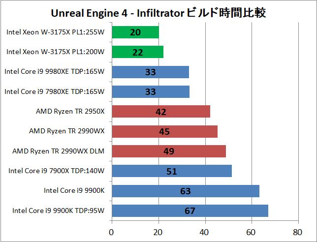 Intel Xeon W-3175X_UE4_time