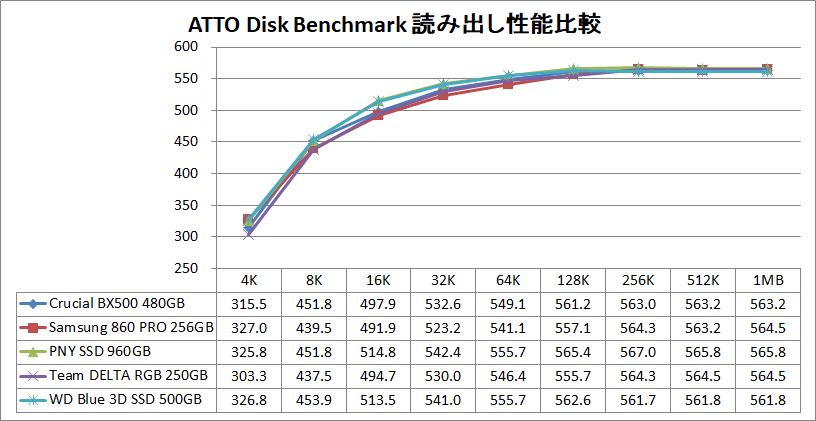 Crucial BX500 480GB_ATTO_read