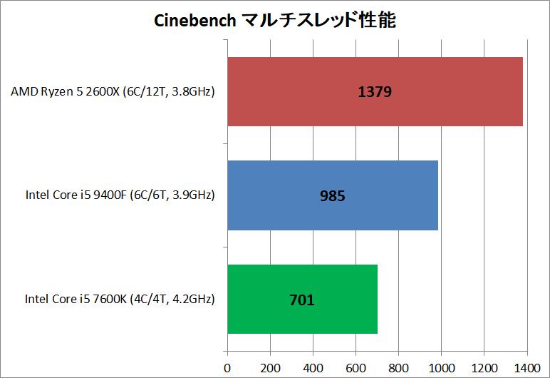 Core i5 9400F vs Ryzen 5 2600X_rendering_cine_multi