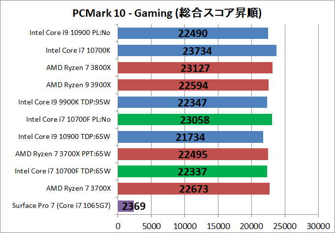 Intel Core i7 10700F_bench_PCM10_5