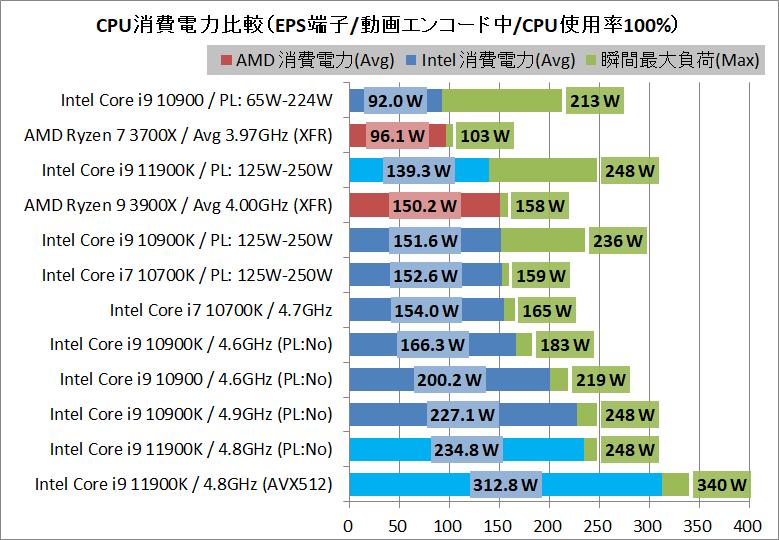 Intel Core i9 11900K_Power
