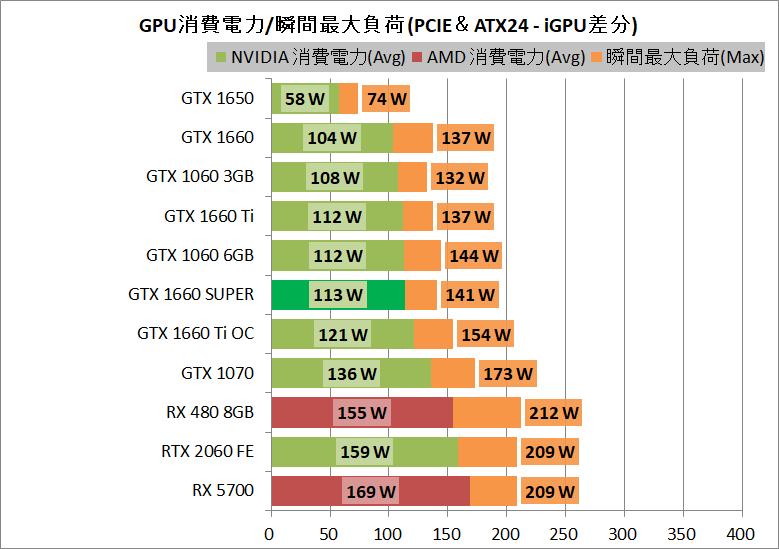 ZOTAC GAMING GeForce GTX 1660 SUPER Twin Fan_power