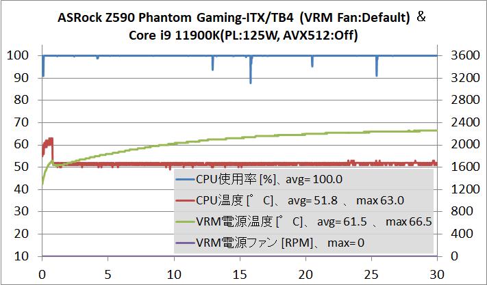 ASRock Z590 Phantom Gaming-ITX_TB4_OC-test_11900K-125W_temp