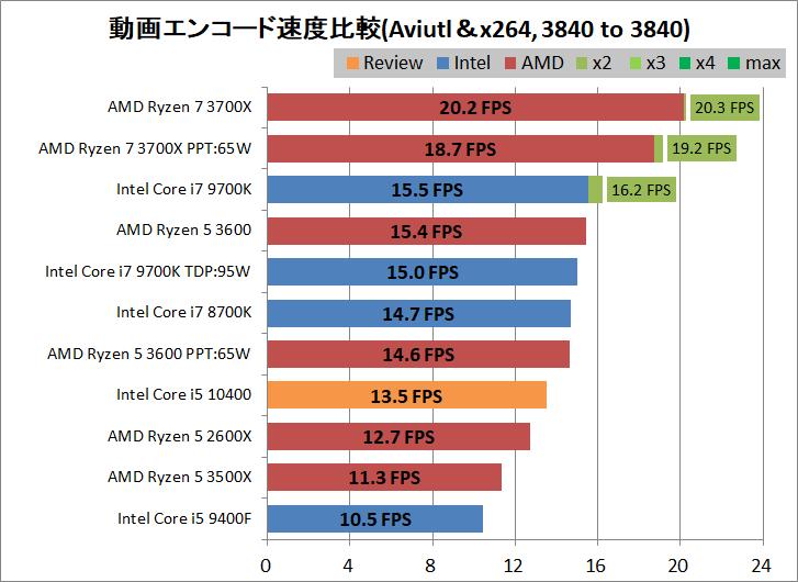 Intel Core i5 10400_encode_aviutl_x264_3840-3840