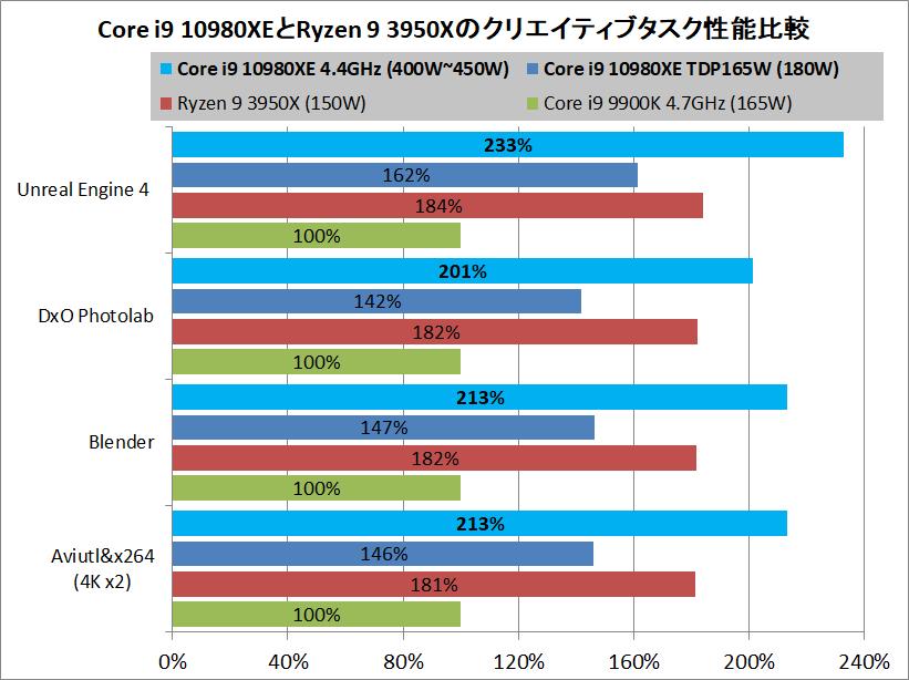 Intel Core i9 10980XE_vs_Intel Xeon W3175-X-OC