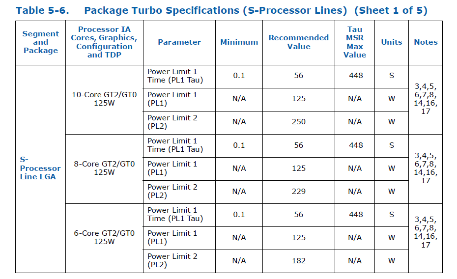 Intel 10th-Gen CometLake-S_Package Turbo Specifications_K-series
