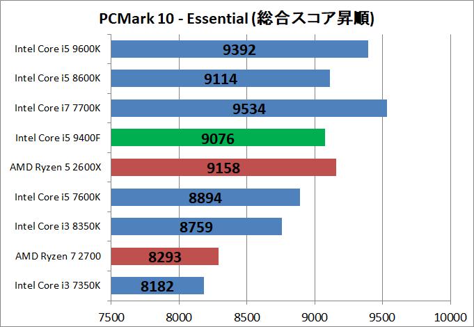 Core i5 9400F_bench_pcm10_2