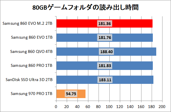 Samsung 860 EVO M.2 2TB_copy_game_read