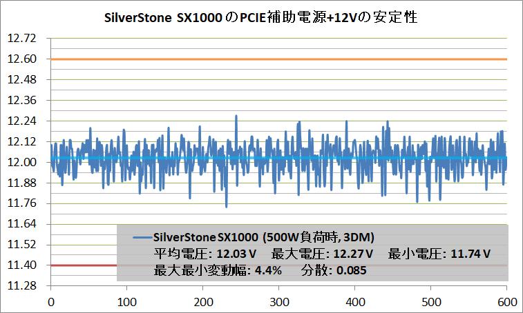 SilverStone SX1000_PCIE+12V_500W_3DM