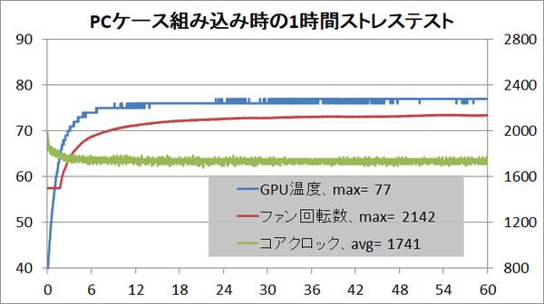 NVIDIA TITAN RTX_stress_temp